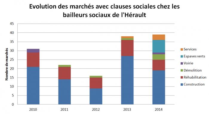 Évolution des marchés avec clauses sociales chez les bailleurs sociaux